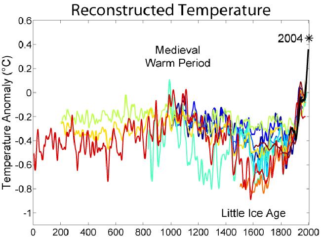 2000 Year Global Temperatures