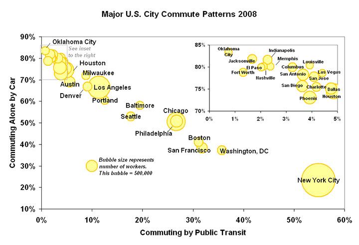U.S. Large Metro Area Transit Usage; credit Arturo Ramos