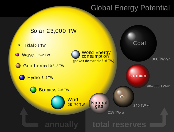 Global Energy potential favors Solar