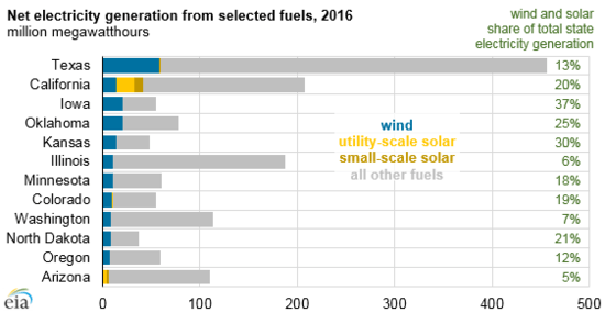 By 2016 Wind & Solar at 10% of U.S. Energy