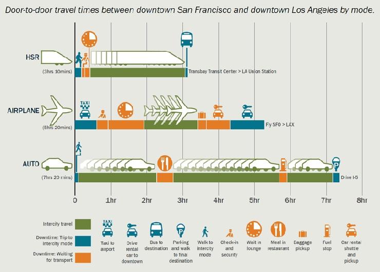 Door-to-Door-Travel Time Comparisons
