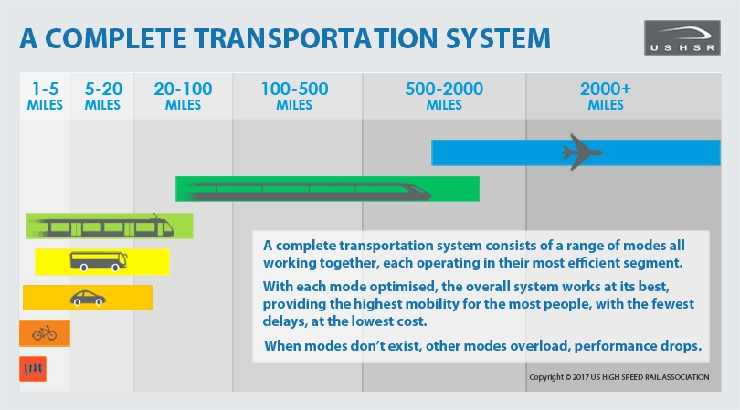 Complete Transportation System