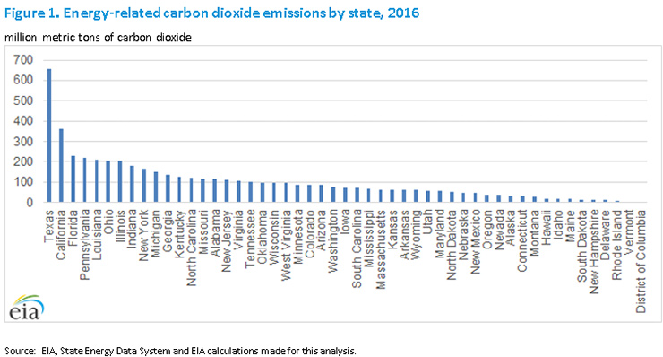 Energy-related CO2 emissions by state, 2016
