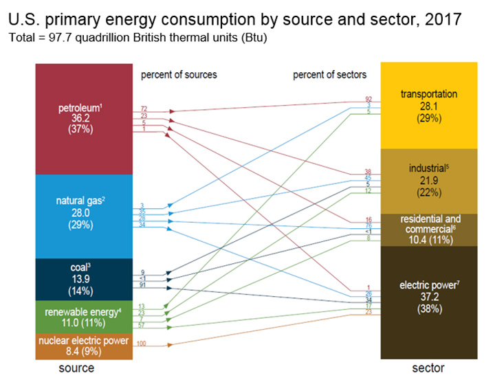 Interstate High Speed Rail Energy Sources