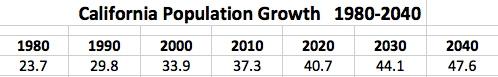 California Population Growth