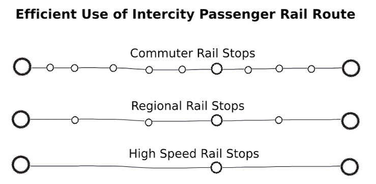 Efficient Use of Intercity Passenger Rail Route