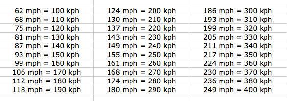 Mph-to-Kph Conversion Table for Passenger Rail