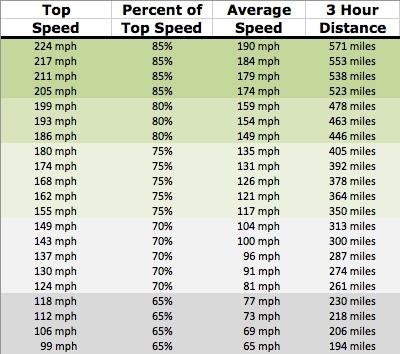 3-Hour Rule Distances
