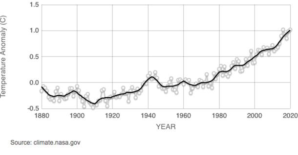 Global Centigrade temperature rise since 1880