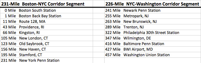 NEC Mileage Between Stations