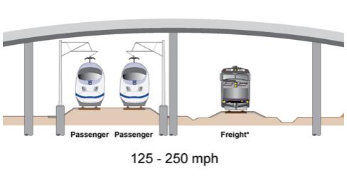 High Speed Rail & Freight Rail Tracks