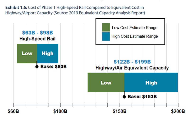 HSR Construction Cost Advantage over Highways & Airports