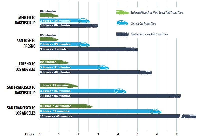HSR Travel Time advantage over Cars and current Amtrak trains