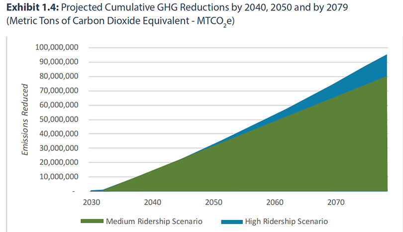 Massive CO2 Reduction by California High Speed Rail; source California HSR Authority