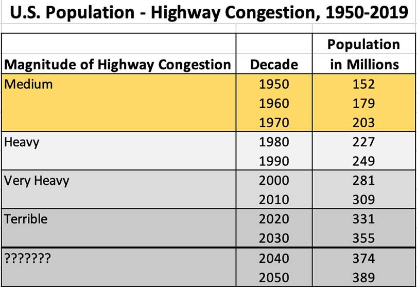 U.S. Population to Highway Congestion